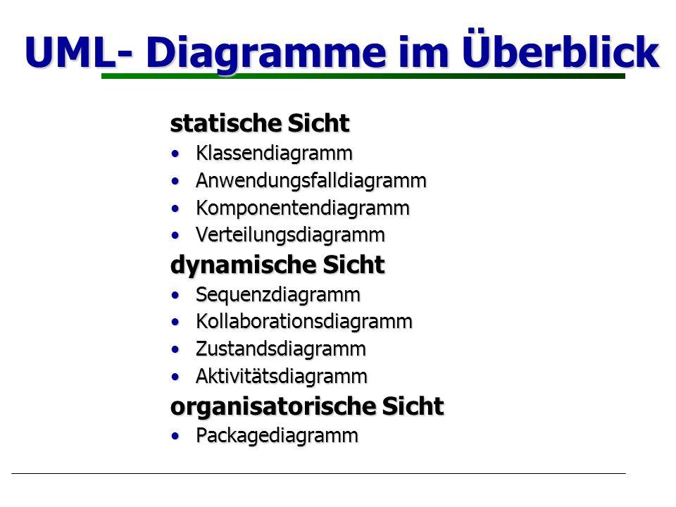 UML- Diagramme im Überblick