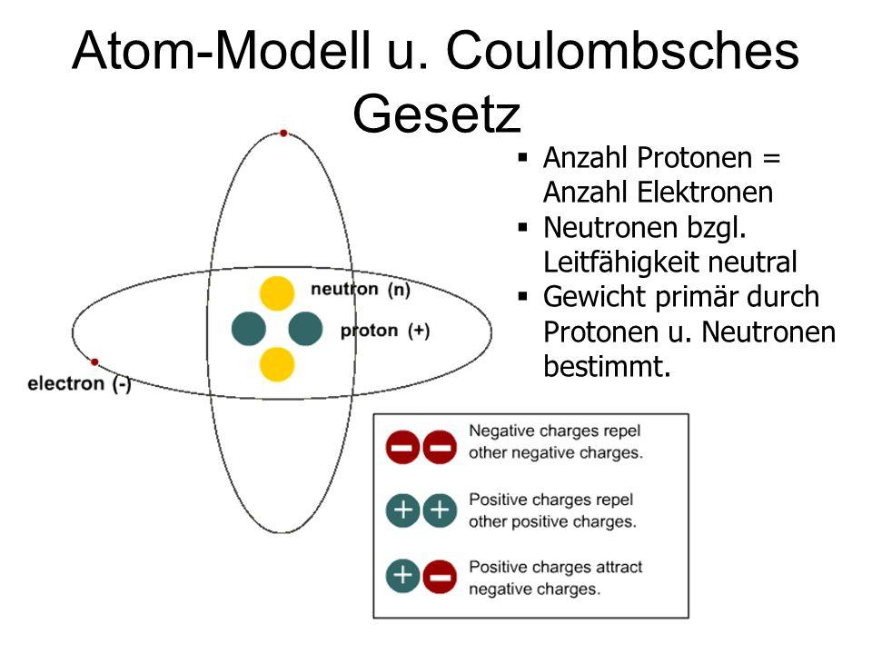 Atom-Modell u. Coulombsches Gesetz