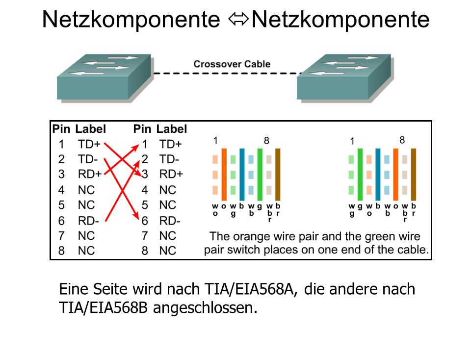 Netzkomponente Netzkomponente