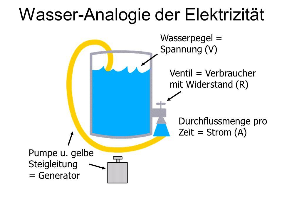 Wasser-Analogie der Elektrizität
