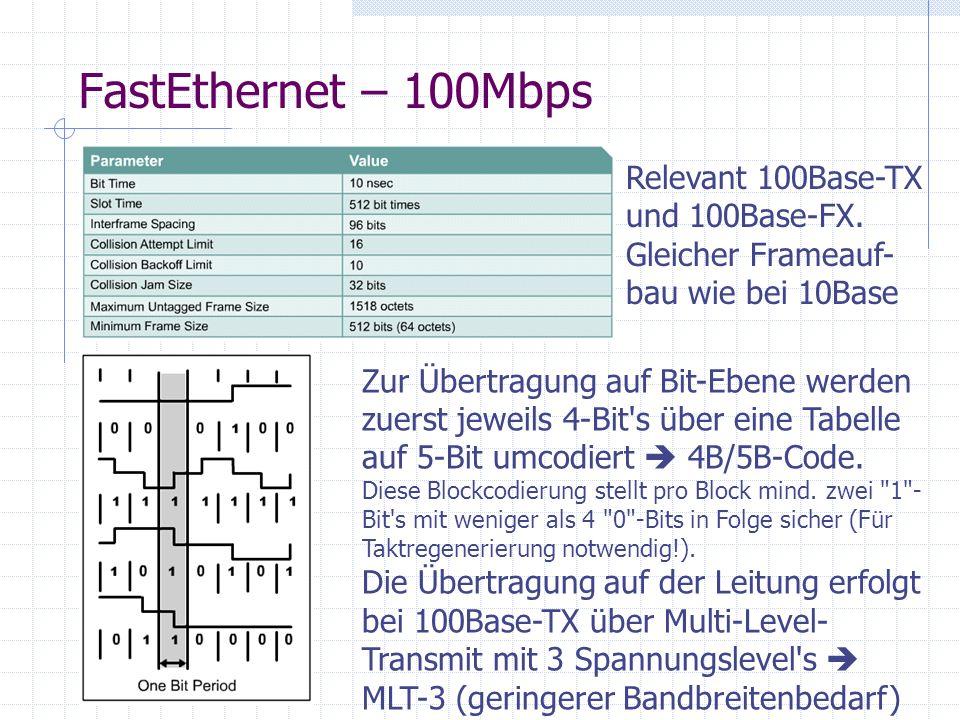 FastEthernet – 100Mbps Relevant 100Base-TX und 100Base-FX. Gleicher Frameauf-bau wie bei 10Base.