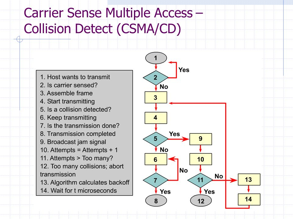 Carrier Sense Multiple Access – Collision Detect (CSMA/CD)