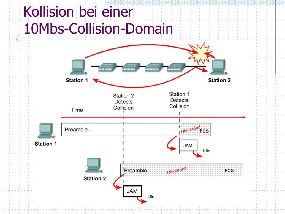Kollision bei einer 10Mbs-Collision-Domain