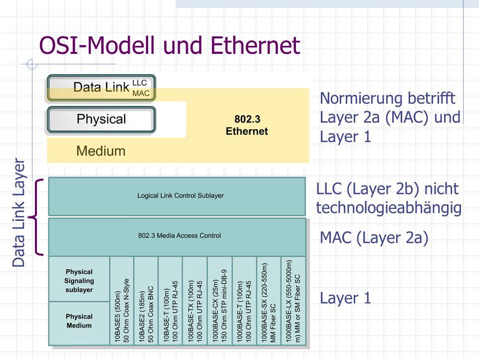 OSI-Modell und Ethernet