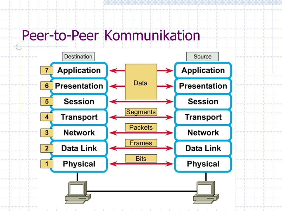 Peer-to-Peer Kommunikation