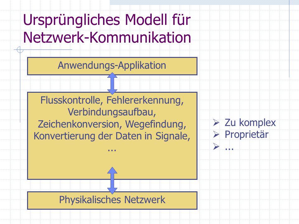 Ursprüngliches Modell für Netzwerk-Kommunikation