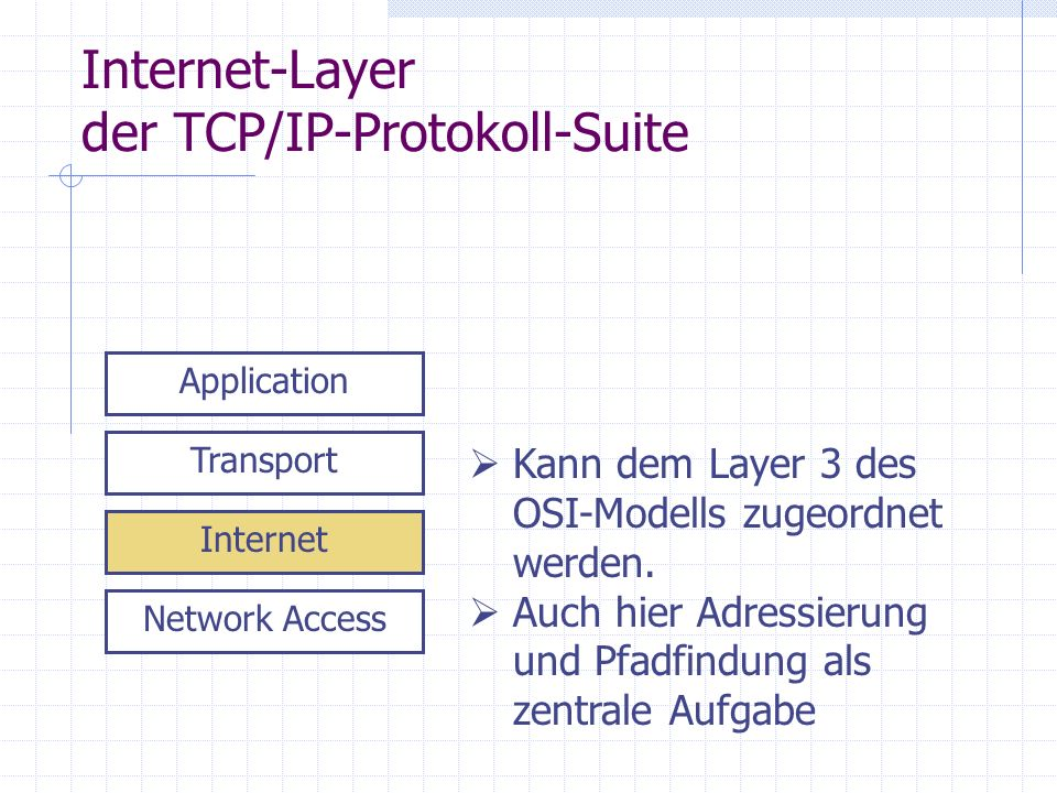 Internet-Layer der TCP/IP-Protokoll-Suite