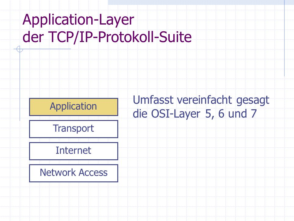 Application-Layer der TCP/IP-Protokoll-Suite