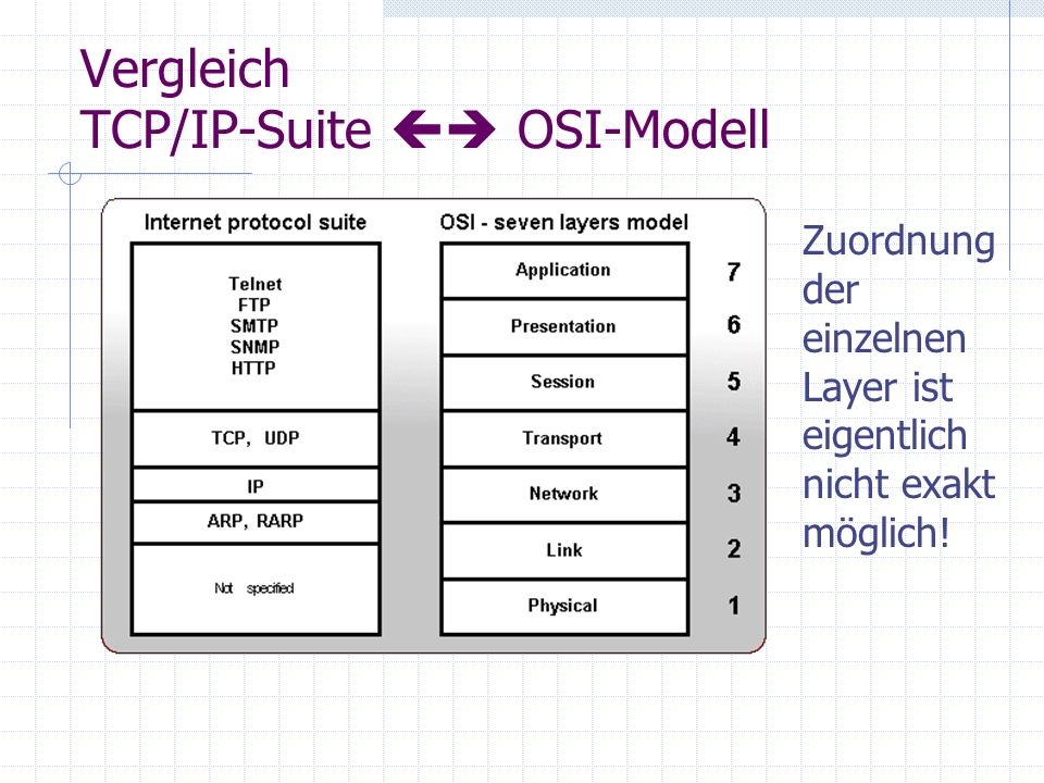 Vergleich TCP/IP-Suite  OSI-Modell