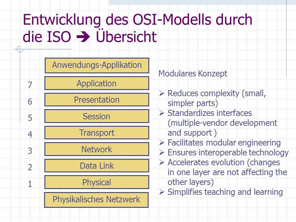 Entwicklung des OSI-Modells durch die ISO  Übersicht