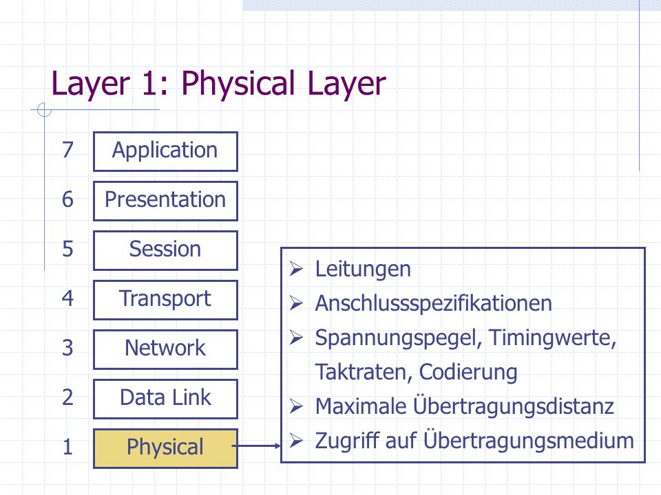 Layer 1: Physical Layer 7 Application 6 Presentation 5 Session