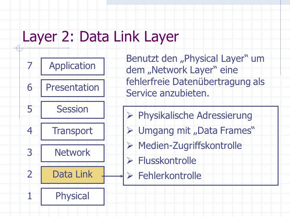 """Layer 2: Data Link LayerBenutzt den """"Physical Layer um dem """"Network Layer eine fehlerfreie Datenübertragung als Service anzubieten."""