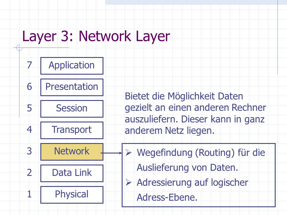 Layer 3: Network Layer 7 Application 6 Presentation