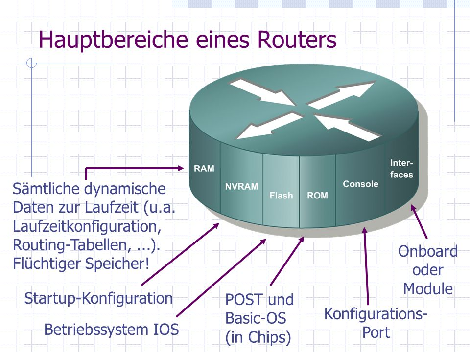 Hauptbereiche eines Routers