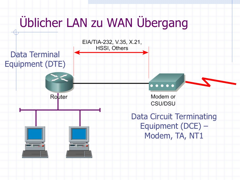 Üblicher LAN zu WAN Übergang