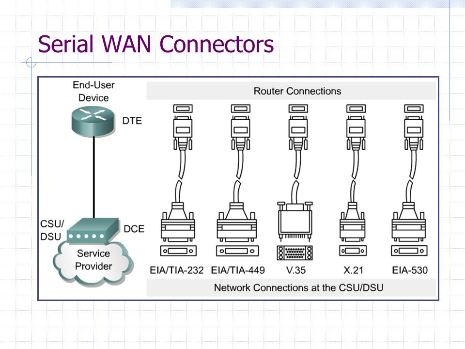 Serial WAN Connectors
