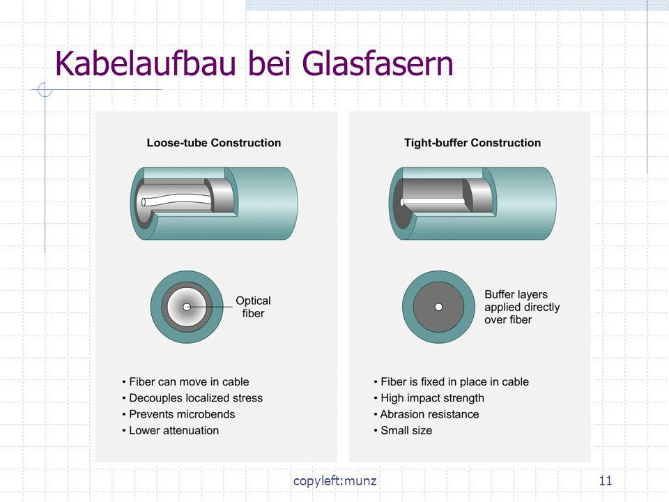 Kabelaufbau bei Glasfasern
