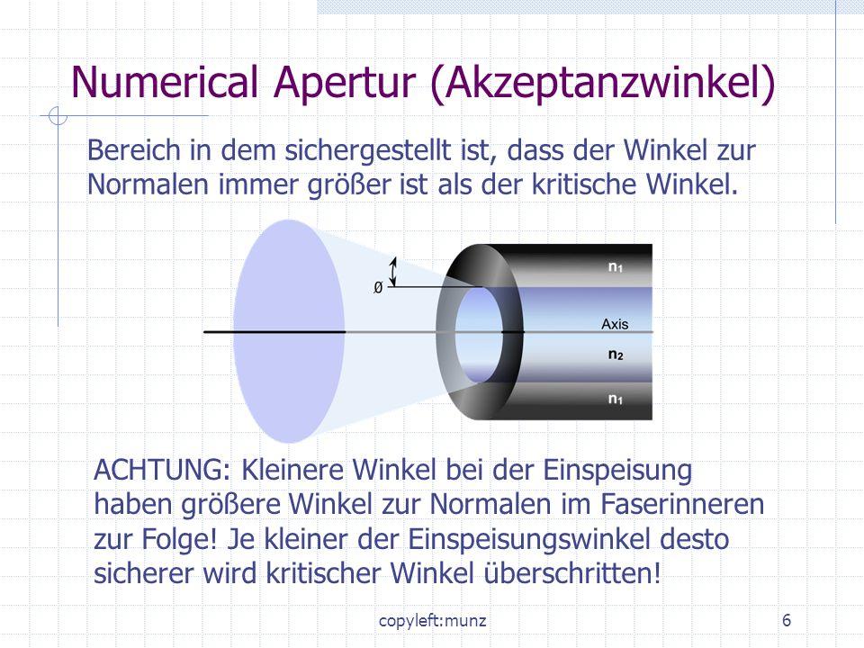 Numerical Apertur (Akzeptanzwinkel)