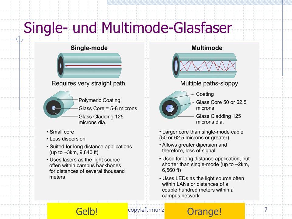 Single- und Multimode-Glasfaser