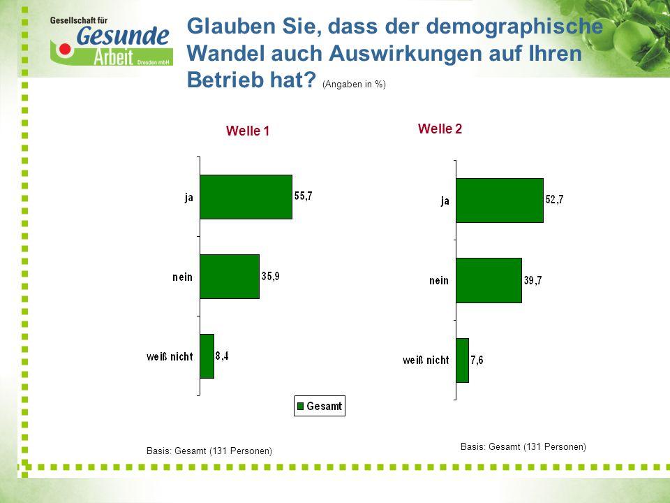 Glauben Sie, dass der demographische Wandel auch Auswirkungen auf Ihren Betrieb hat (Angaben in %)