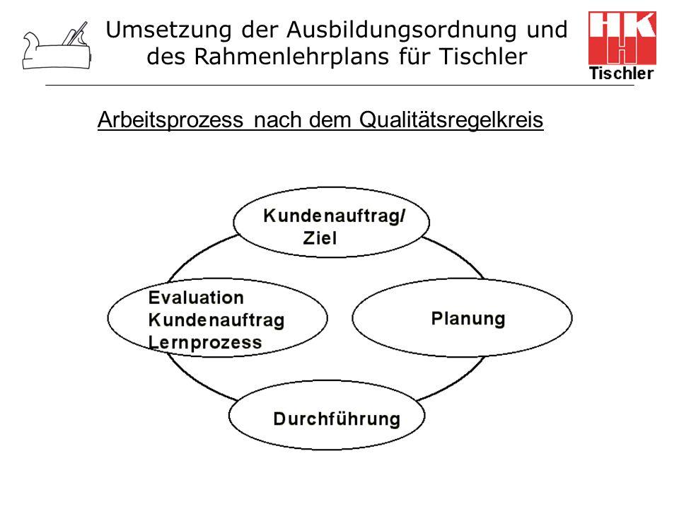 Arbeitsprozess nach dem Qualitätsregelkreis