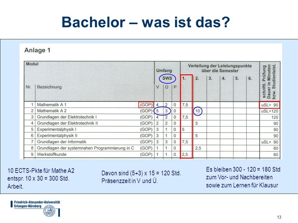 Bachelor – was ist das 10 ECTS-Pkte für Mathe A2 entspr. 10 x 30 = 300 Std. Arbeit. Es bleiben 300 - 120 = 180 Std zum Vor- und Nachbereiten.