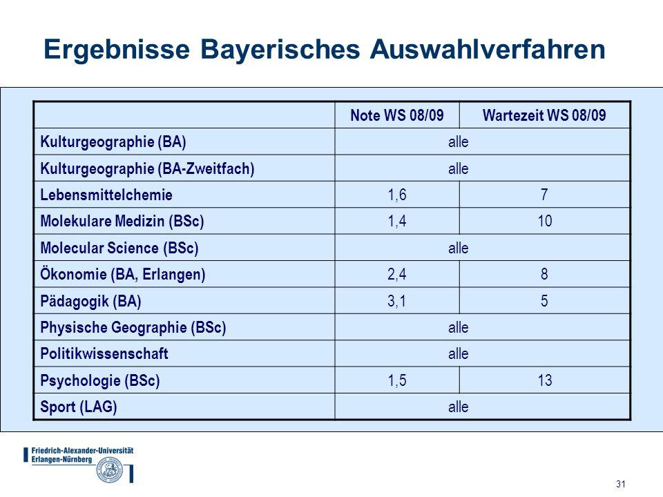 Ergebnisse Bayerisches Auswahlverfahren
