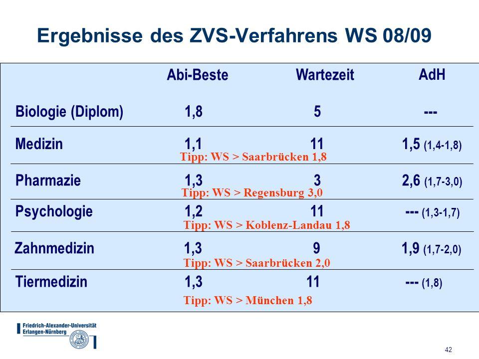 Ergebnisse des ZVS-Verfahrens WS 08/09