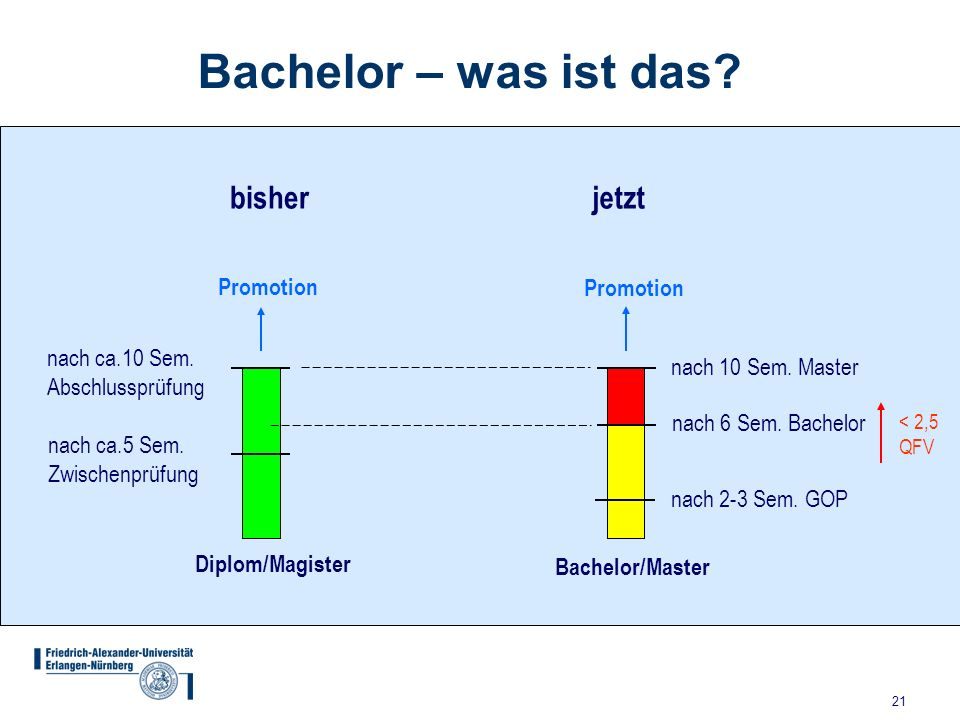 Bachelor – was ist das bisher jetzt Promotion Promotion