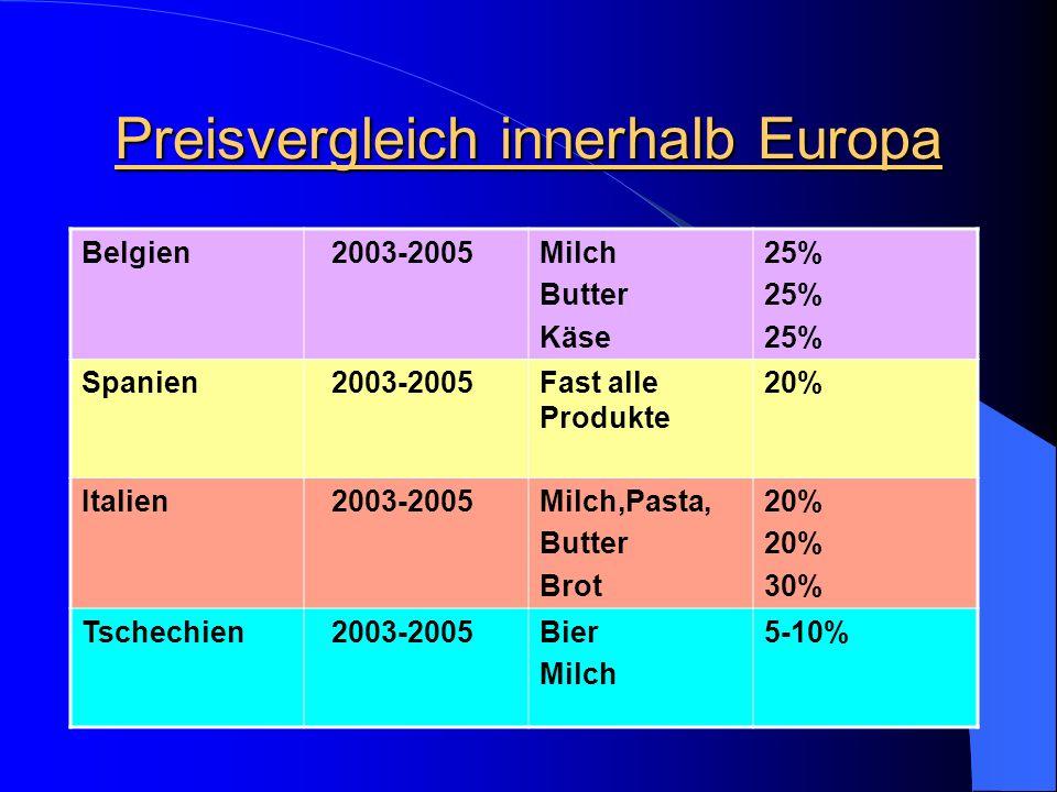 Preisvergleich innerhalb Europa