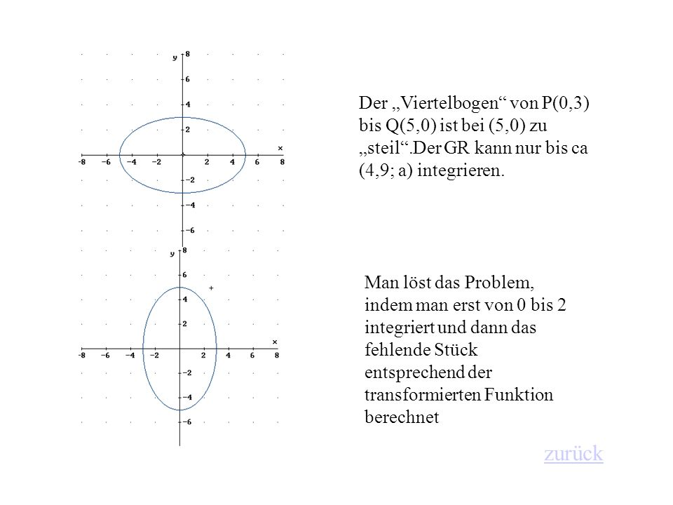 """Der """"Viertelbogen von P(0,3) bis Q(5,0) ist bei (5,0) zu """"steil"""