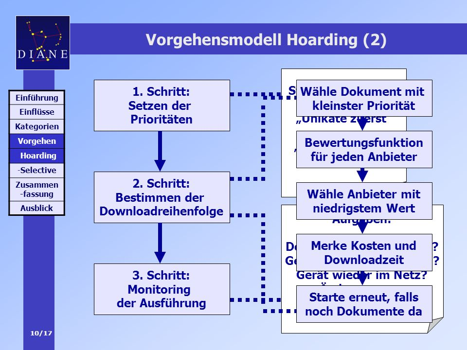 Vorgehensmodell Hoarding (2)