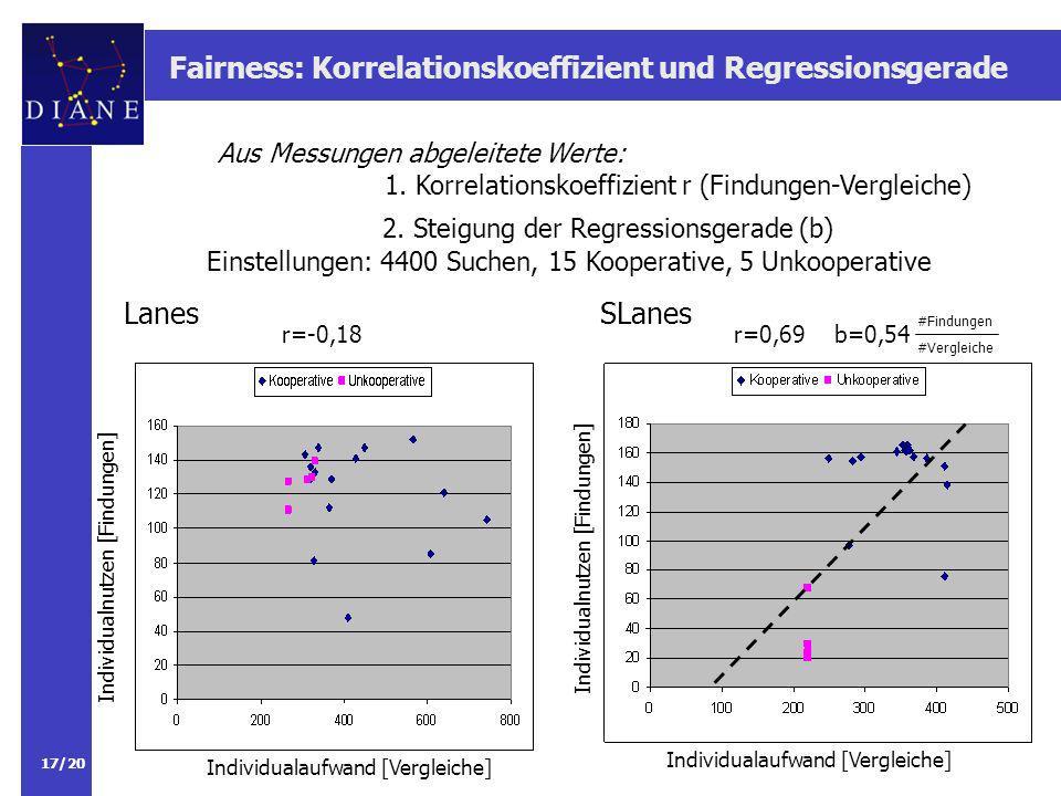 Fairness: Korrelationskoeffizient und Regressionsgerade