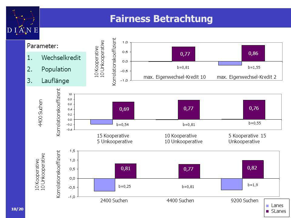 Fairness Betrachtung Parameter: Wechselkredit Population Lauflänge