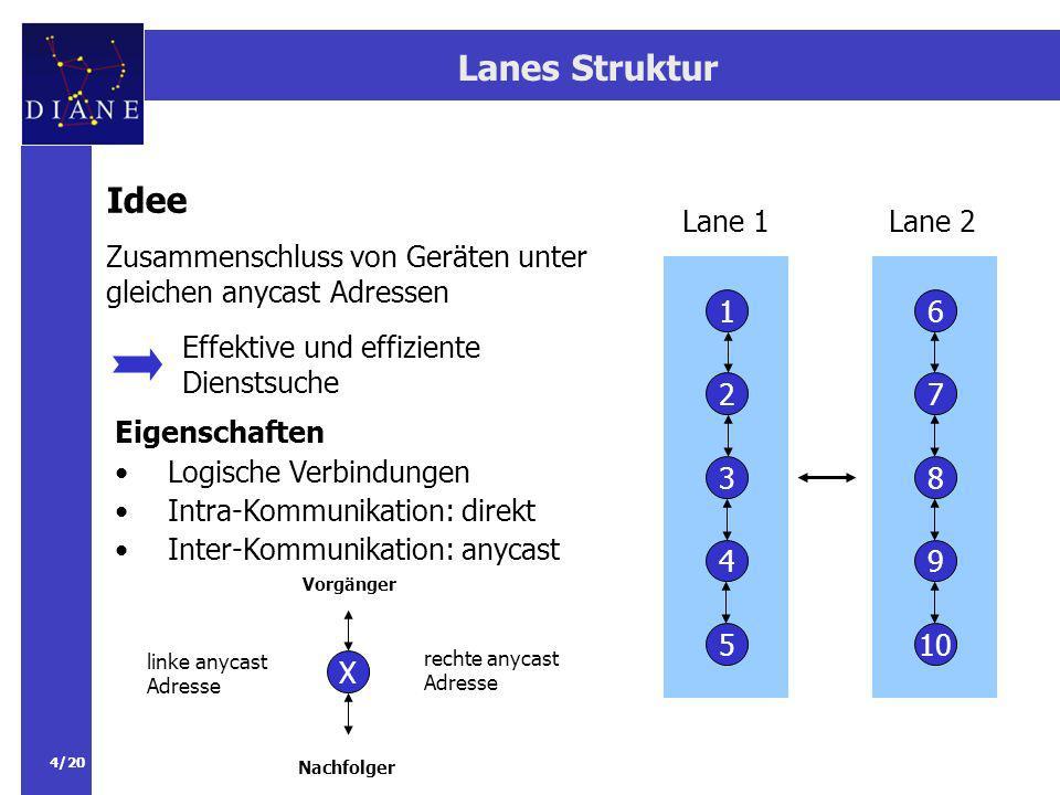 Lanes Struktur Idee. Zusammenschluss von Geräten unter gleichen anycast Adressen. Lane 1. Lane 2.