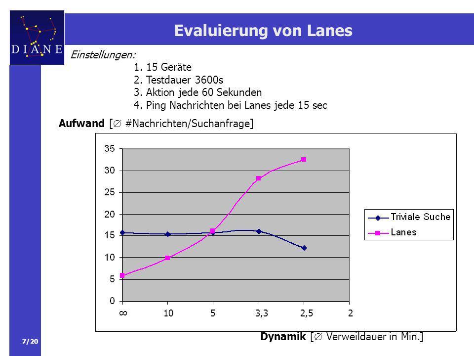 Evaluierung von Lanes Einstellungen: 1. 15 Geräte 2. Testdauer 3600s