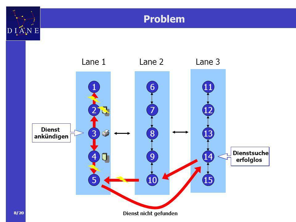 Problem Lane 1. Lane 2. Lane 3. 1. 6. 11. 2. 7. 12. Dienst. ankündigen. 3. 8. 13. Dienstsuche.