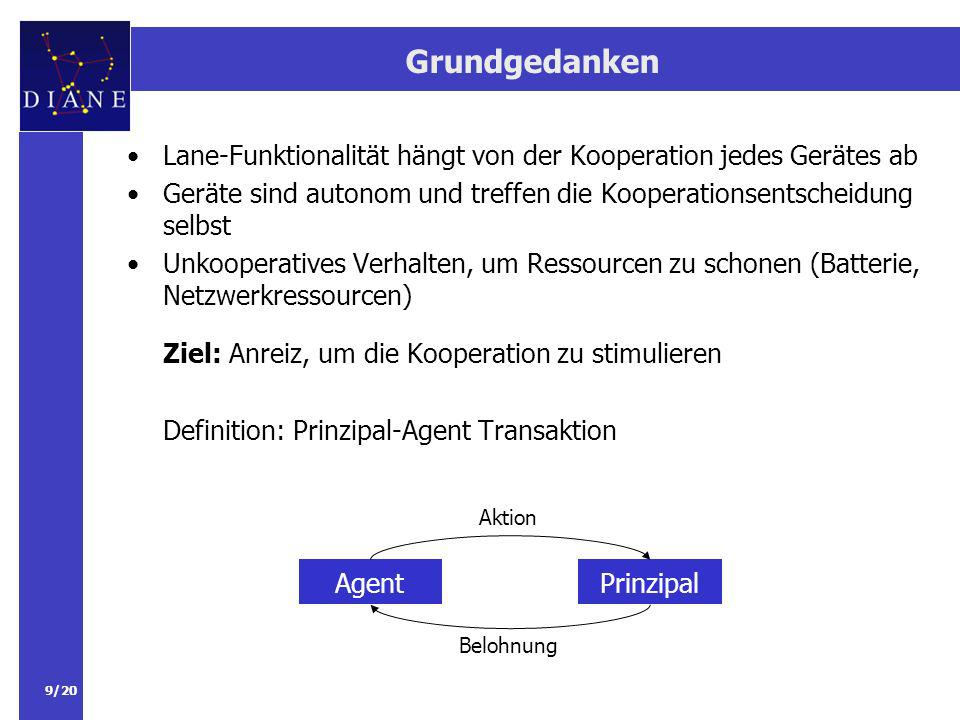 Grundgedanken Lane-Funktionalität hängt von der Kooperation jedes Gerätes ab. Geräte sind autonom und treffen die Kooperationsentscheidung selbst.