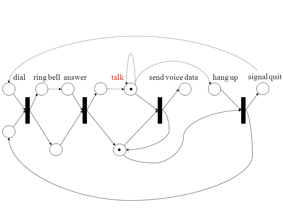 dial ring bell answer talk send voice data hang up signal quit