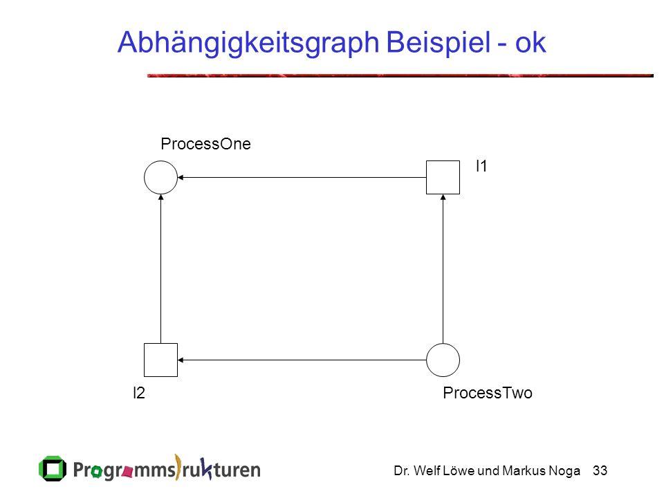 Abhängigkeitsgraph Beispiel - ok