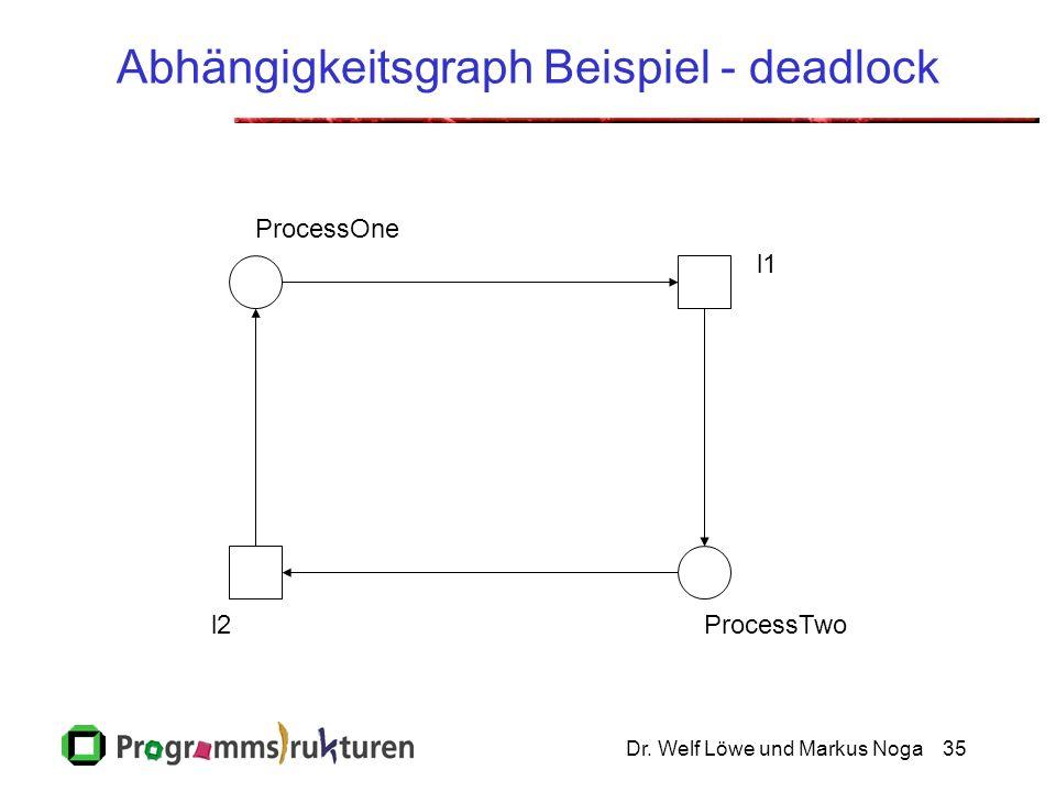 Abhängigkeitsgraph Beispiel - deadlock