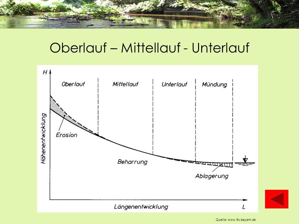 Oberlauf – Mittellauf - Unterlauf