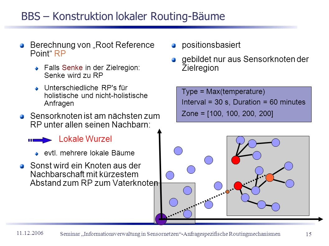 BBS – Konstruktion lokaler Routing-Bäume