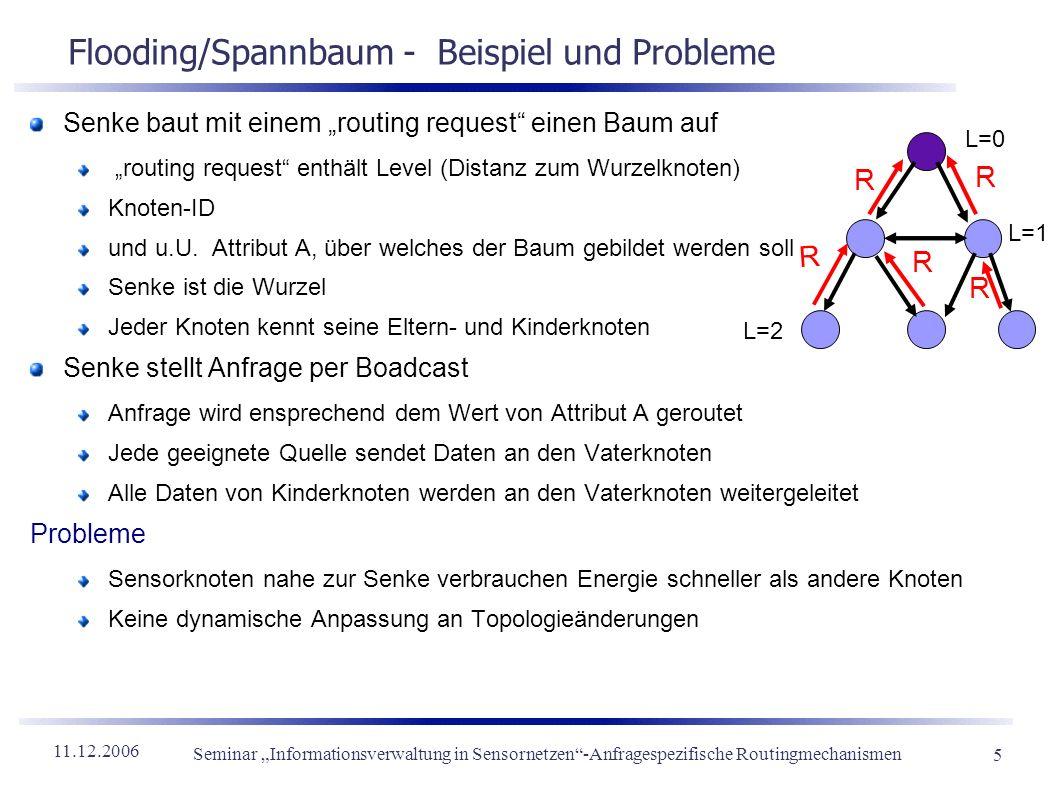 Flooding/Spannbaum - Beispiel und Probleme