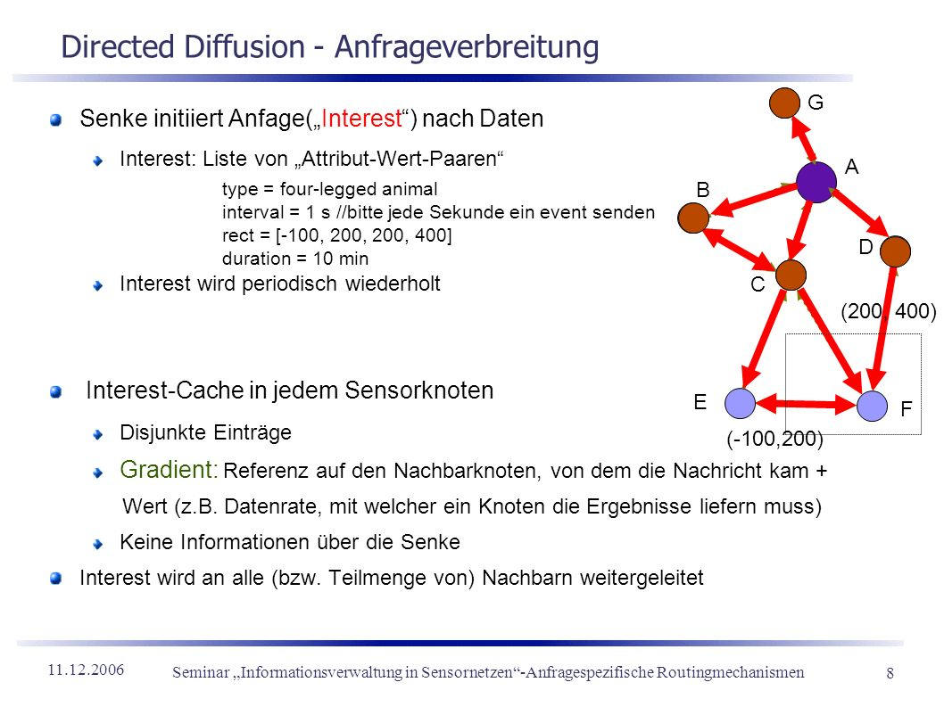 Directed Diffusion - Anfrageverbreitung
