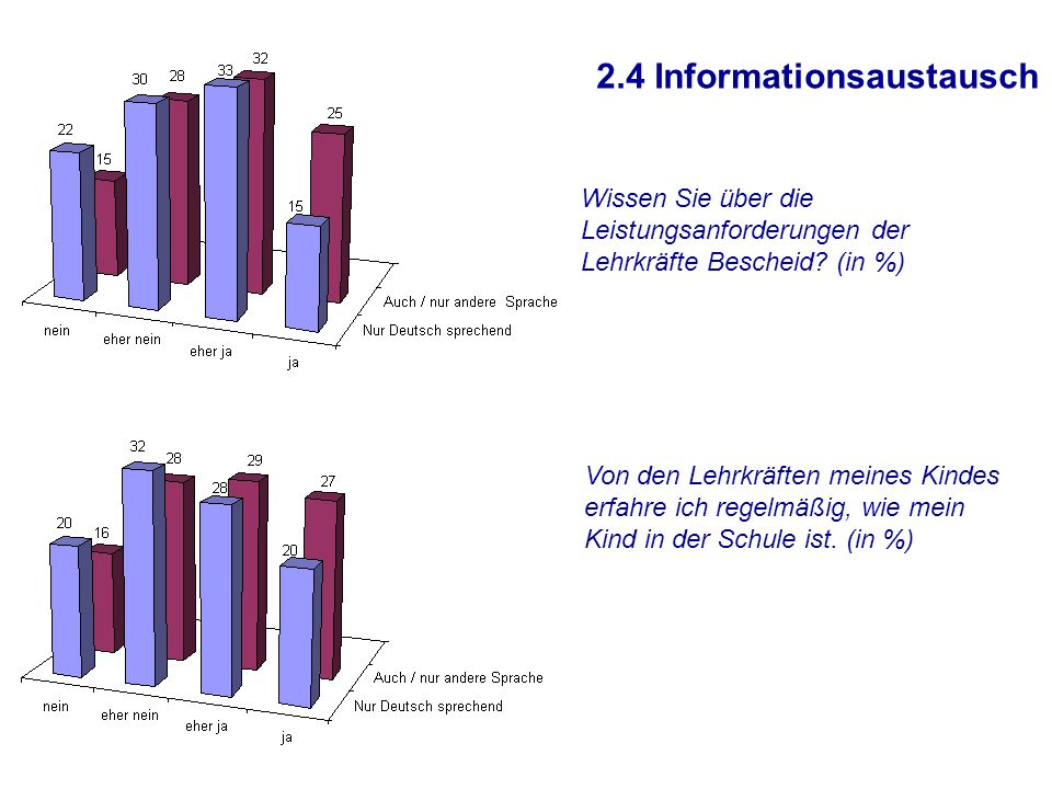 2.4 Informationsaustausch