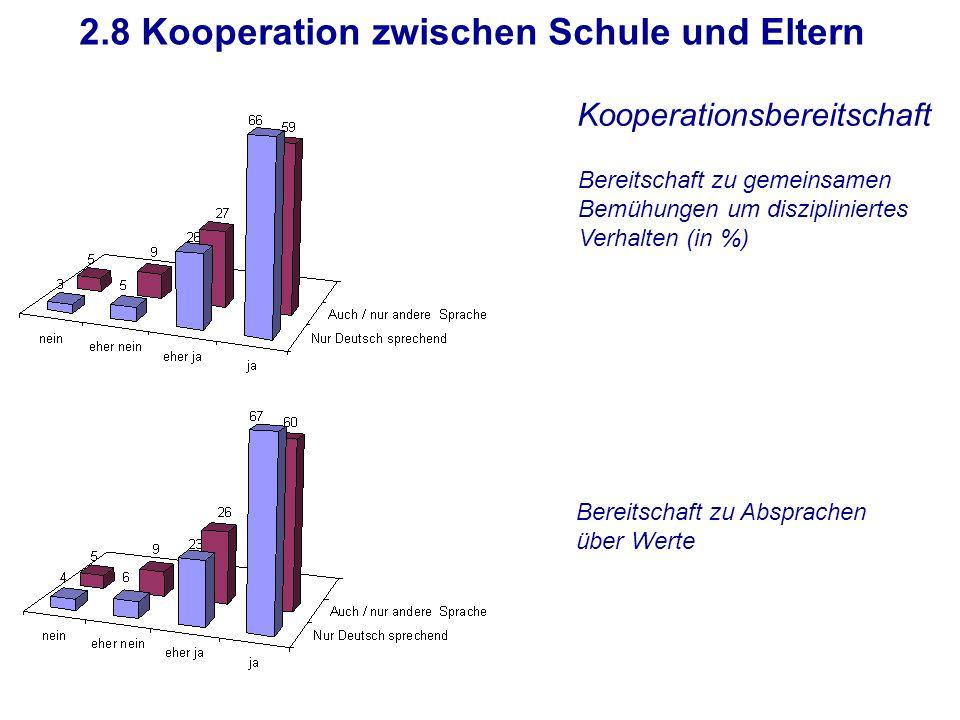 2.8 Kooperation zwischen Schule und Eltern