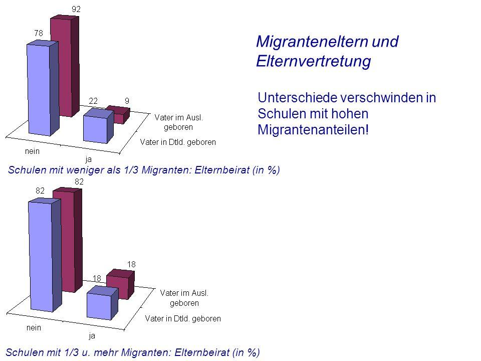 Migranteneltern und Elternvertretung