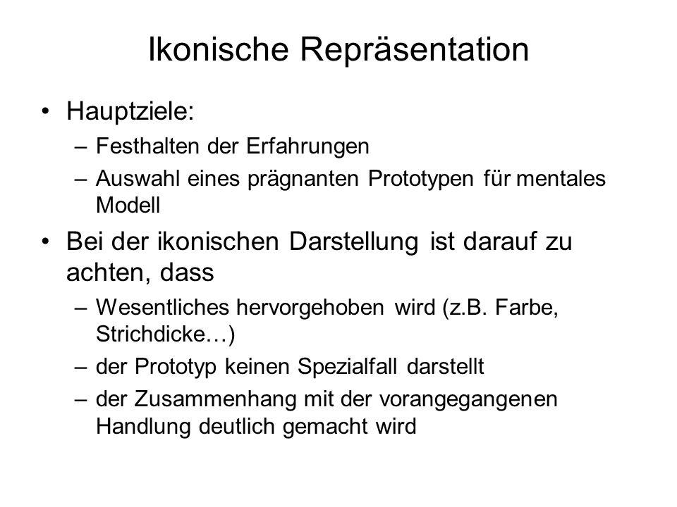 Ikonische Repräsentation