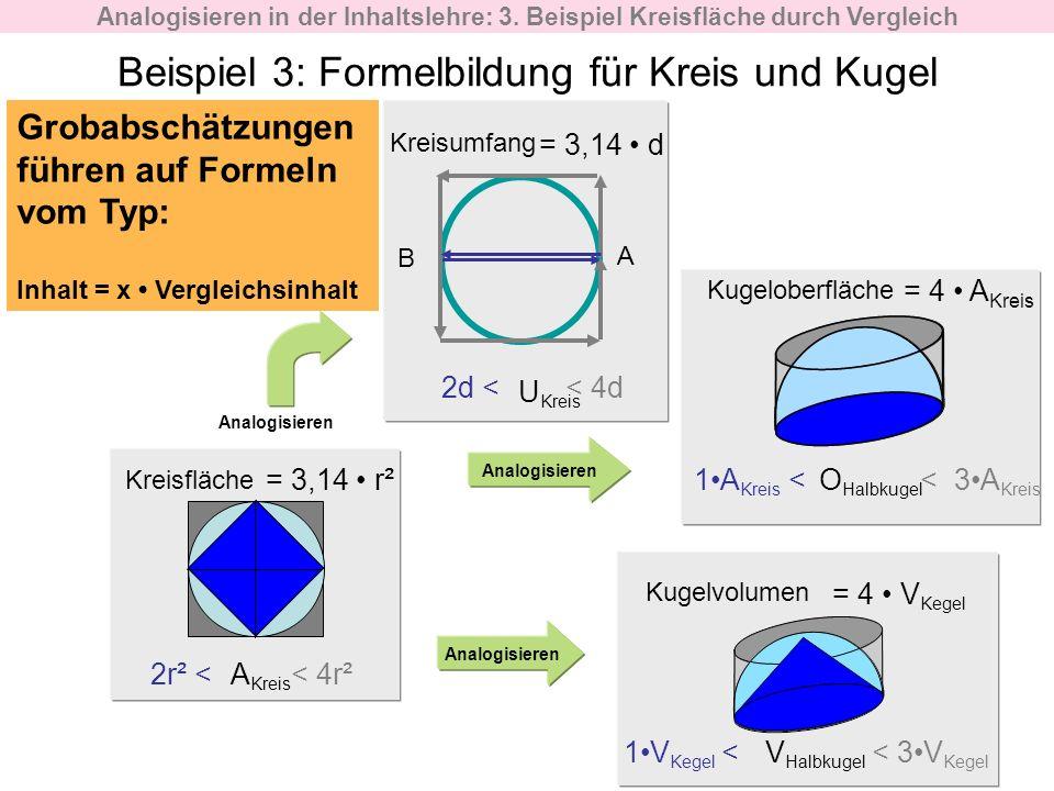 Beispiel 3: Formelbildung für Kreis und Kugel